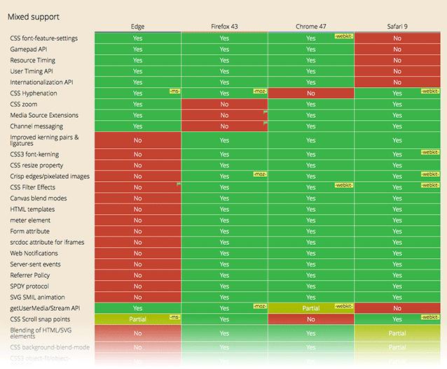 Web標準のサポート状況02